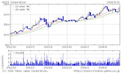 Asics stockprice