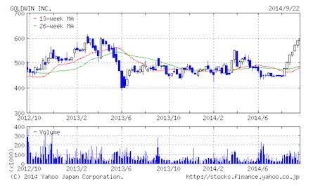 Goldwin stock