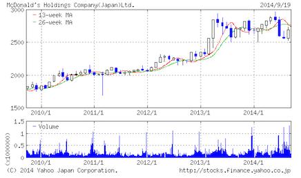 Yahoo stock