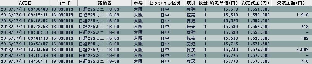 20160711 result2